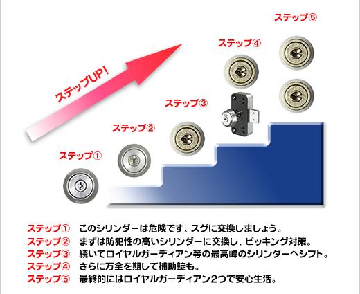 鍵の交換5つのステップ